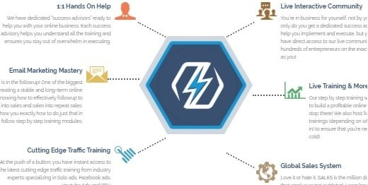 How The Super Affiliate Network Works