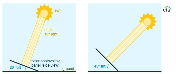 Backyard Revolution Solar Panel Angle