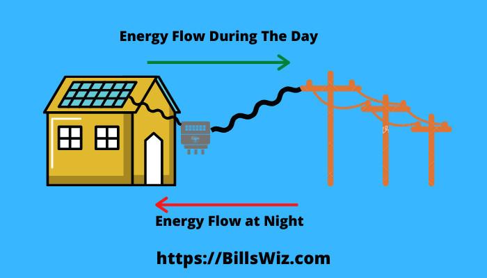 Solar Net Metering Eliminates Bill