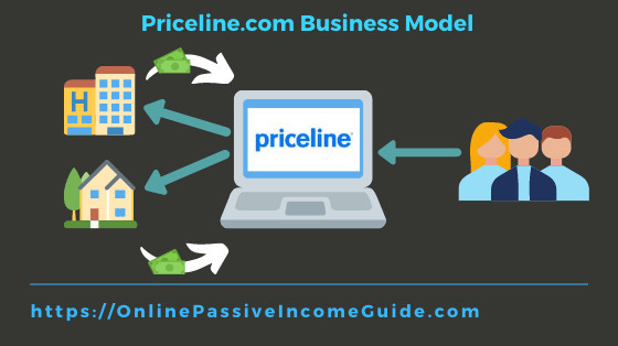 Priceline Business Model