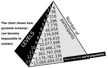 How Pyramid Schemes Work