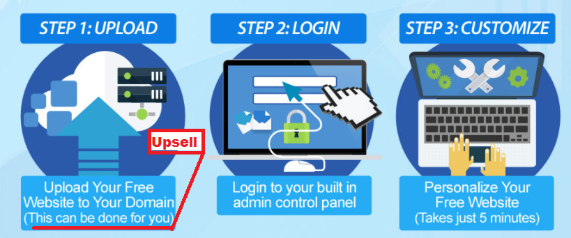 How Free Monthly Websites 2 Program Works