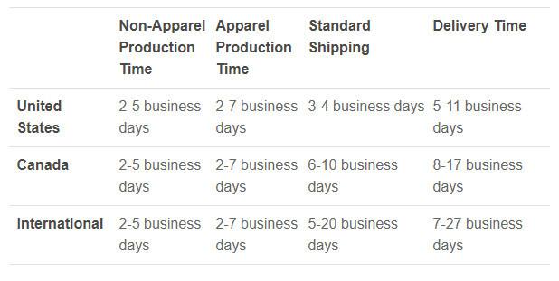 Sellfy Print on Demand Shipping