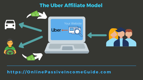 Make Money with Uber as an Affiliate
