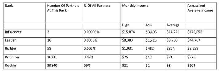 Super Affiliate Network Income Potential