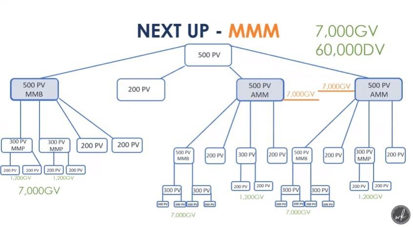 Monat Global MLM Structure