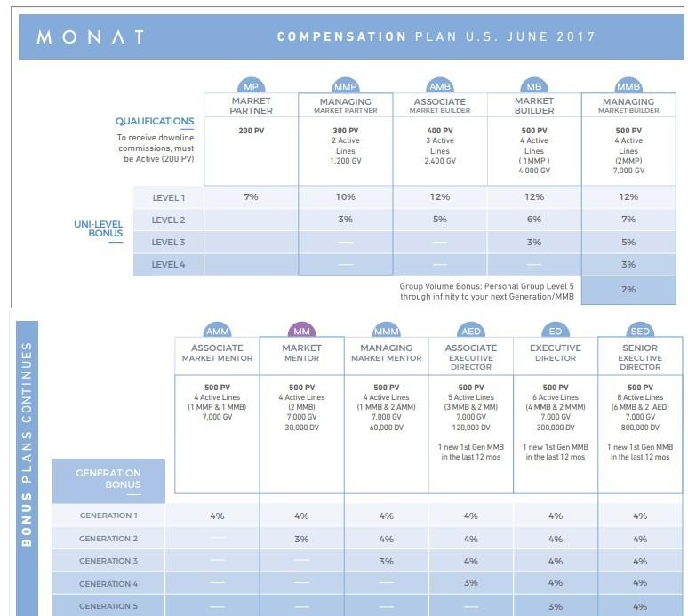 Monat MLM Copensation Plan