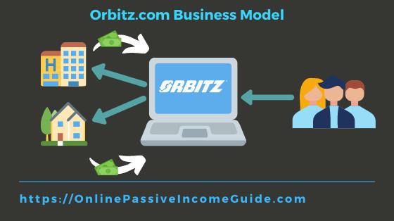 Orbitz Business Model