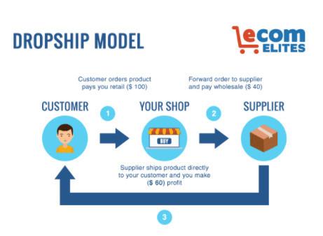 Ecom Elites Dropshipping Method
