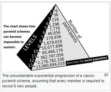 Pyramid Schemes Vs. Dropshipping