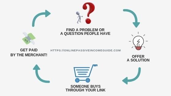 Affiliate Marketing With Secret Online Goldmine