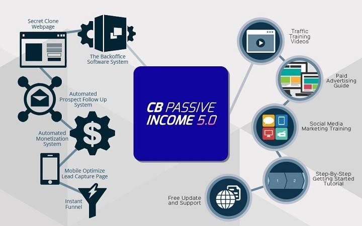 What Is CB passive Income 5.0