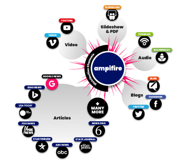 AmpiFire Asigo System Software