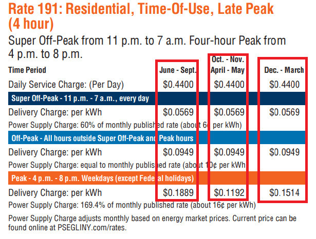 TOU Rates Fluctuate Electric Bills