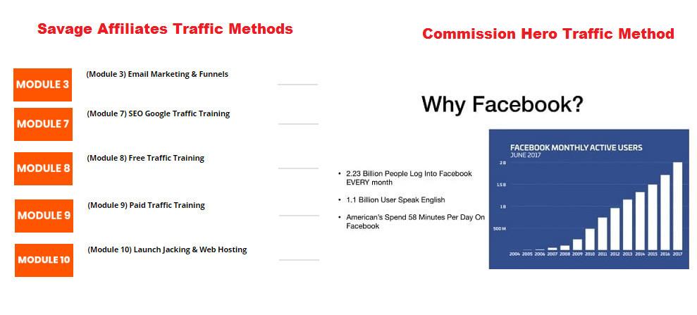 Savage Affiliates Vs. Commission Hero Traffic Methods
