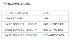 Monat Sales Commissions