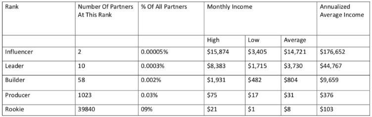 The Profit Shortcut Income Potential