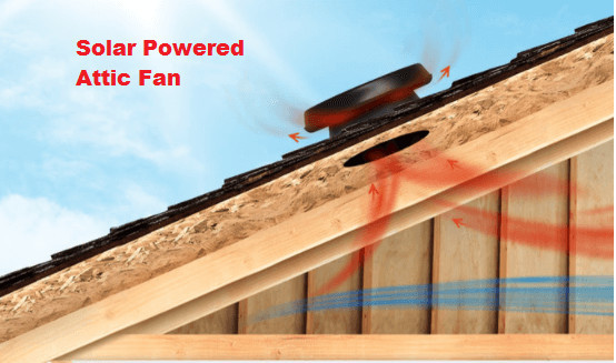 Solar Attic Fans Save Home Energy