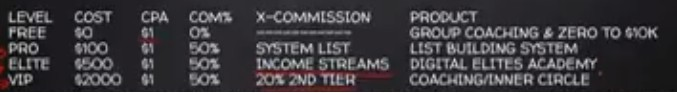 Earn Easy Commissions Compensation Plan