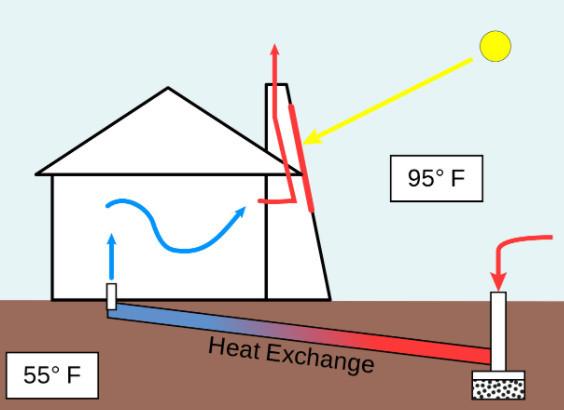 Solar Chimney Lowers Summer Electric Bill