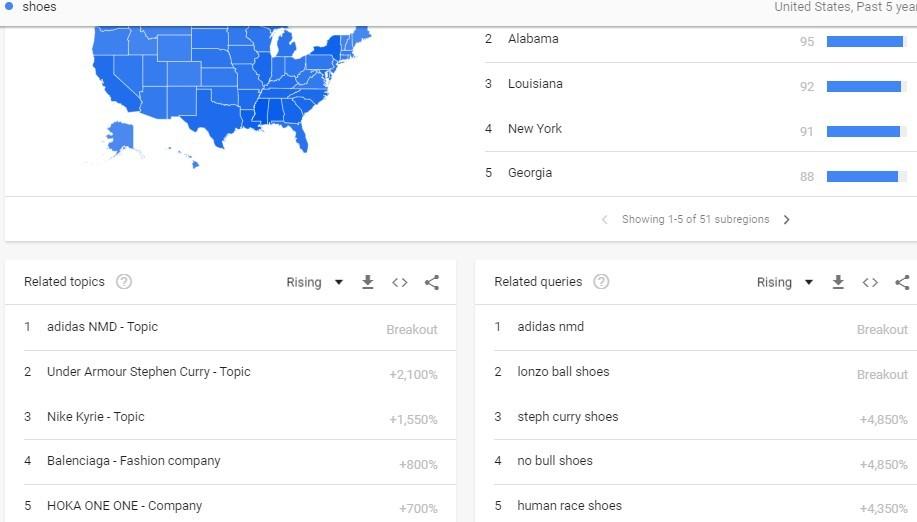 Google Trends For Easy Keywords