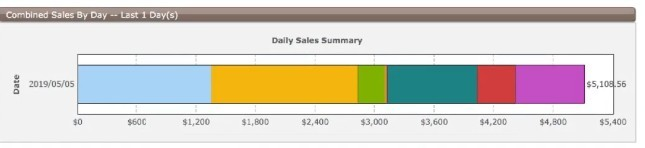 daily sales summary 10 minute payday