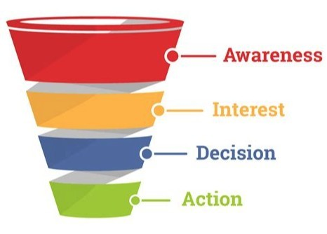 pictures of sales funnel from awareness to action