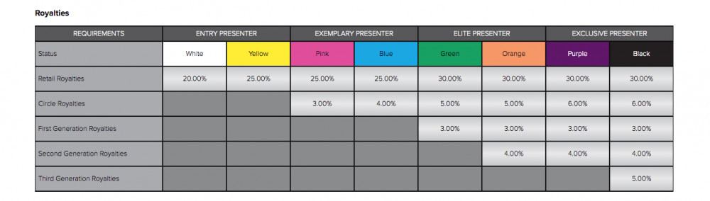 Younique Review - Royalty Chart