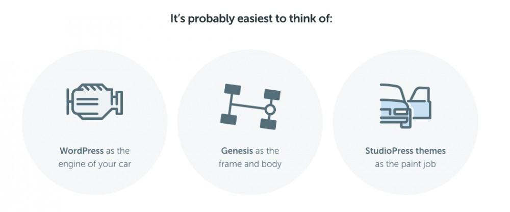 genesis framework diagrahm