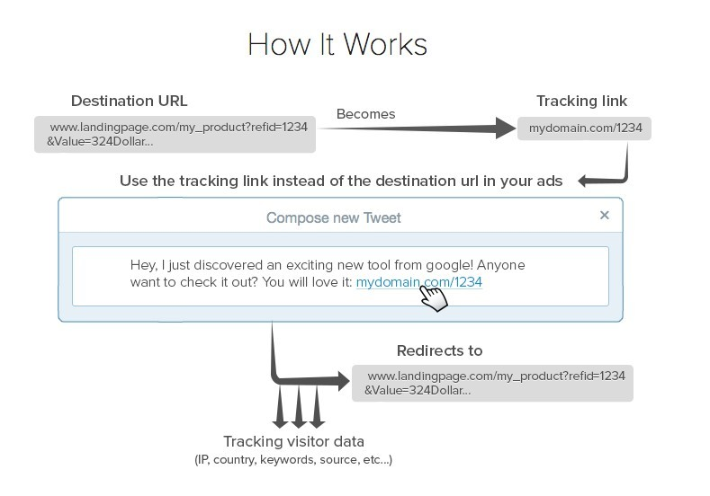 ClickMeter diagram
