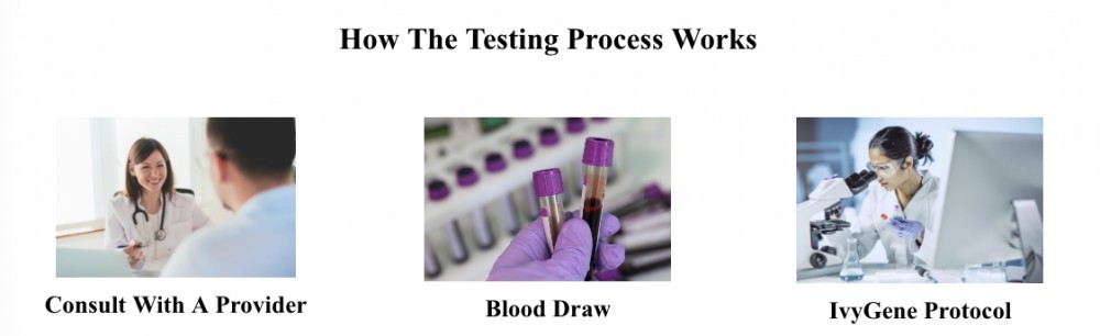 ivygene test protocol