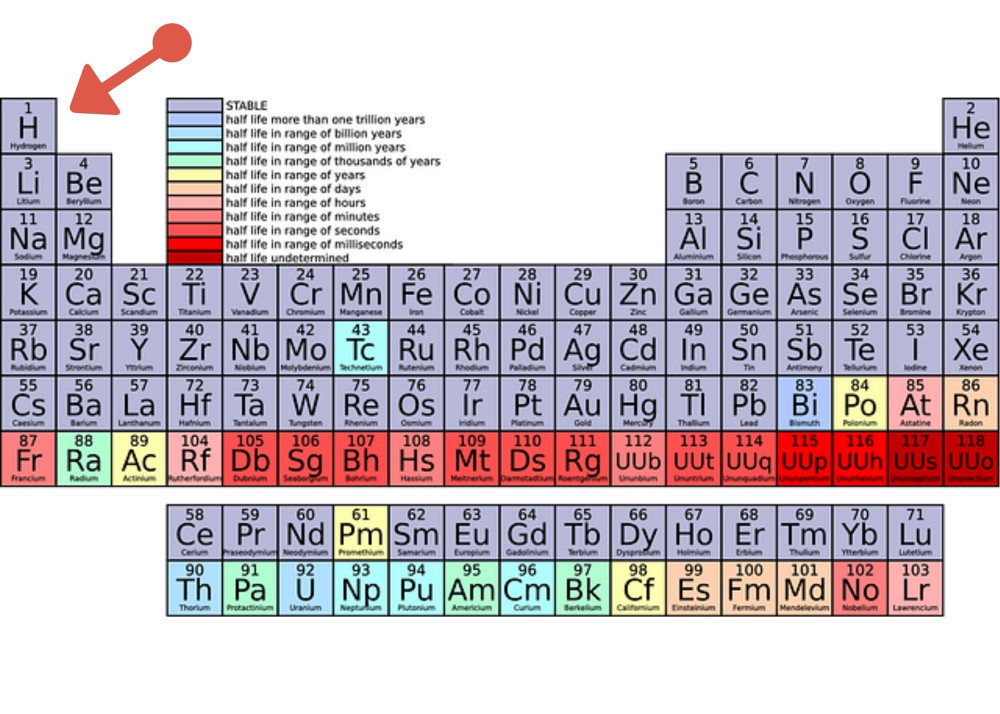 The Therapeutic Benefits Of Molecular Hydrogen - Periodic Table