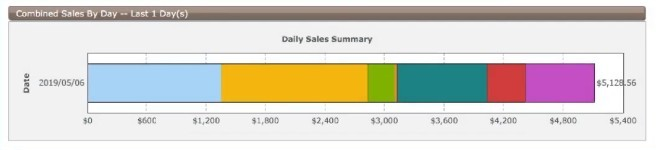 2nd daily sales summary 10 minute payday