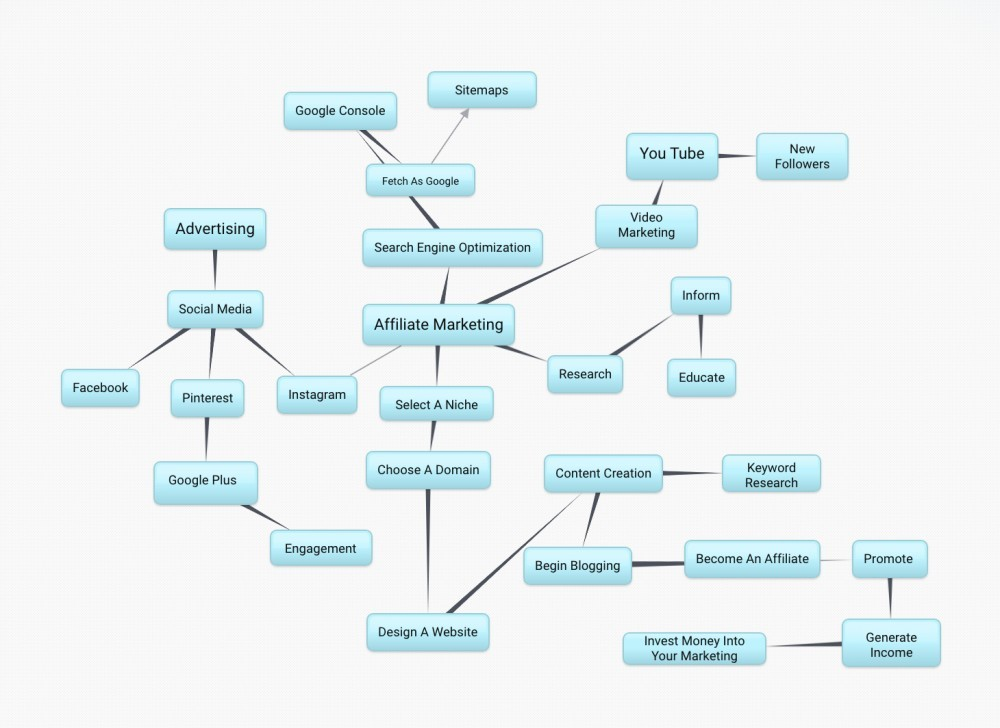 Bubbl.us affiliate marketing mind map