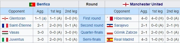 Table Showing the Clubs Benfica and Manchester United played against before meeting in the final
