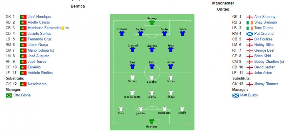 Image showing the names of the players for each team, their positions and team formation