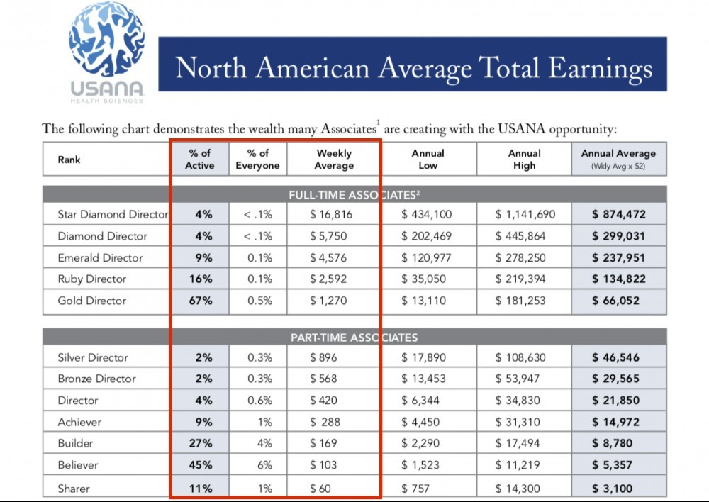 Average Earnings from USANA North Ameican 2011