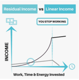 Legitimate Ways To Make Money Online From Home Residual Income vs Linear Income