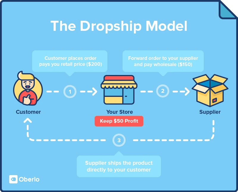 Legitimate Ways To Make Money Online From Home - Dropshipping