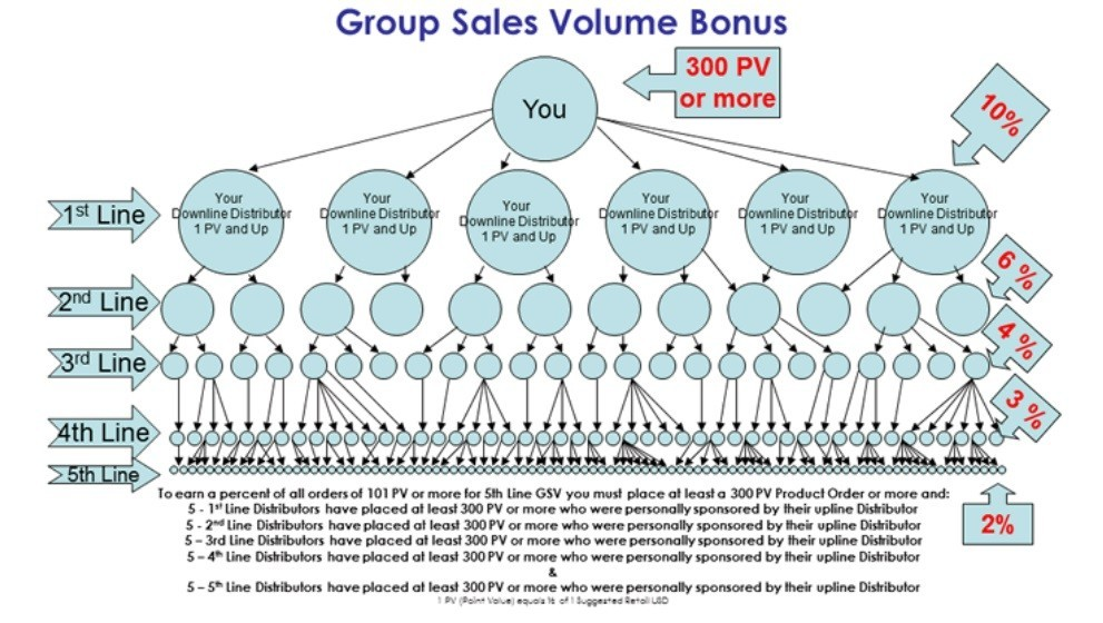 SeneGence scam group bonus