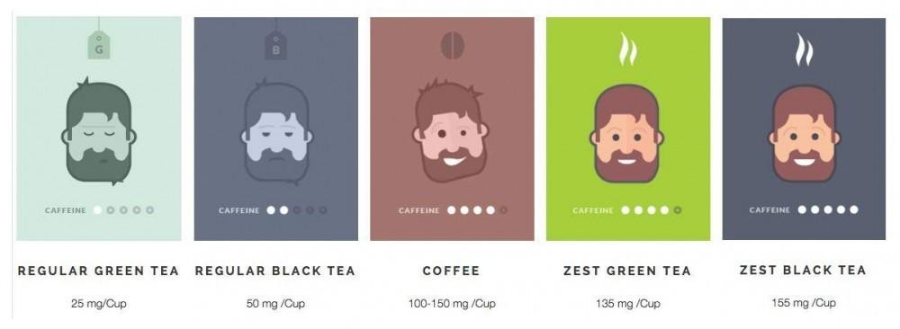 Comparing Caffeine