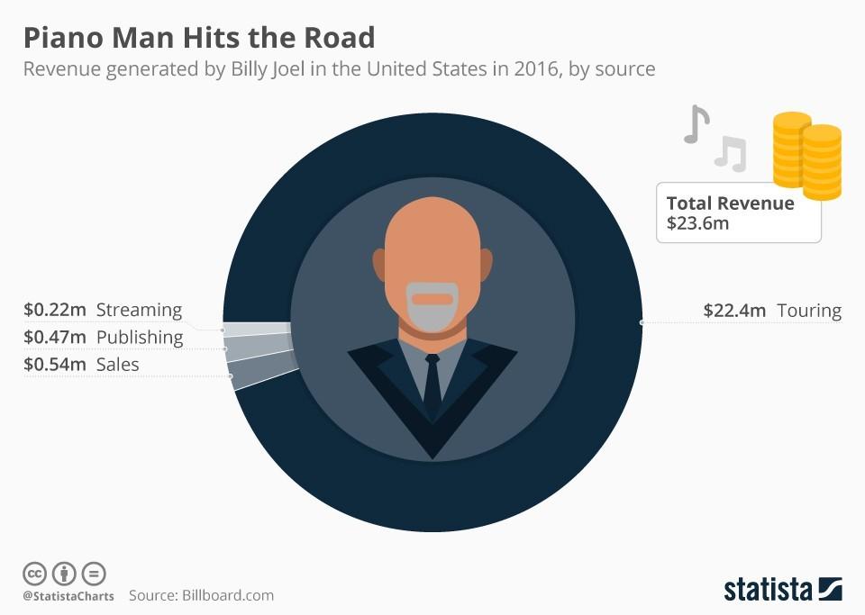 Statista Music Graphic