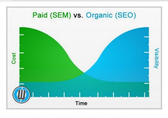 what is seo and sem