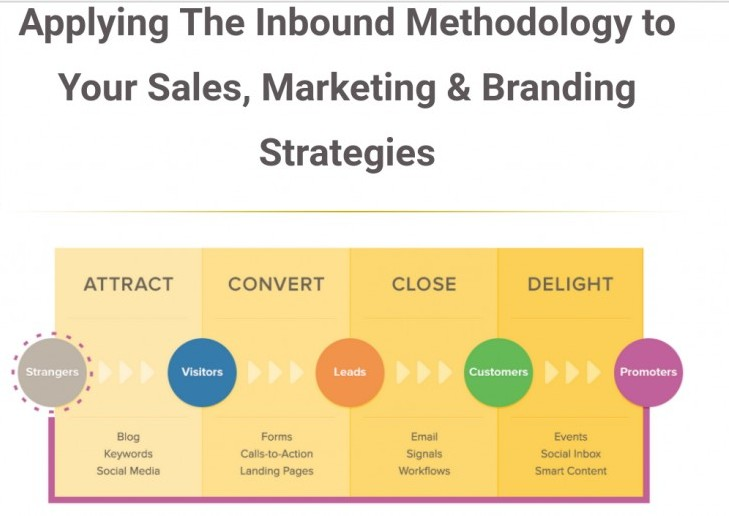 inbound and outbound sales process steps that can take the ceiling
