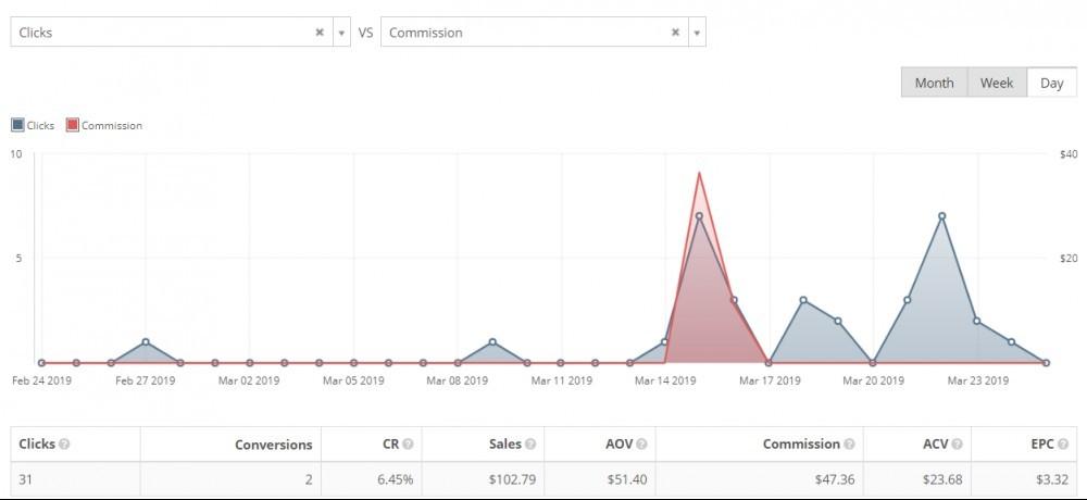 Monitor Clicks versus conversions & commission