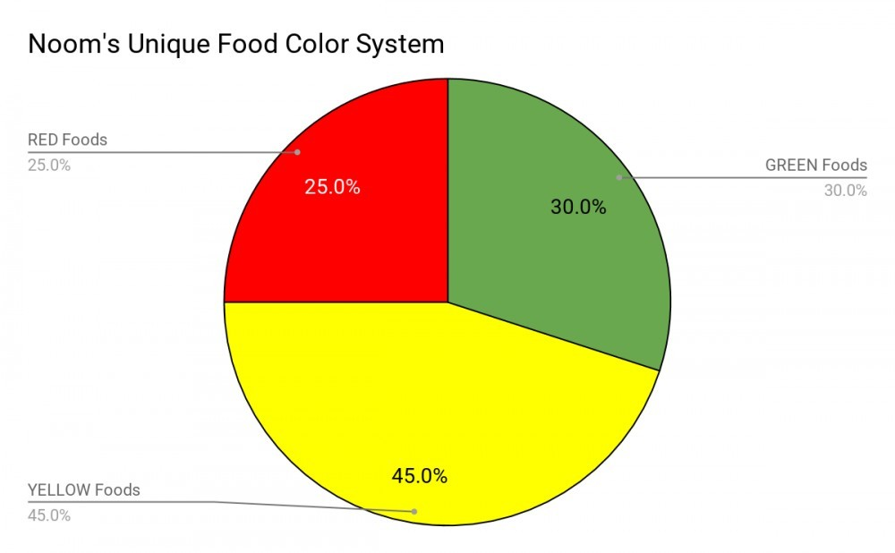 Noom's Unique Food Color System