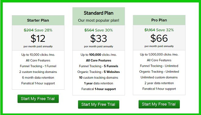 Photo of Click Magic pricing plans