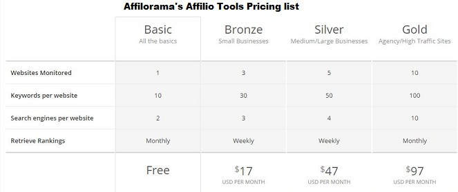 Affilorama's Affilio Tools price list