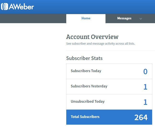 Picture of Aweber where I have added 265 to my E mail list using Click Funnels landing pages in just 2 weeks
