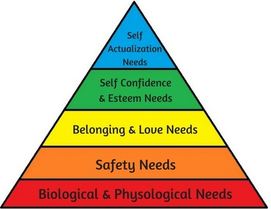 What is Abraham Maslow's Hierarchy of Needs? A Complex System Explained Simply